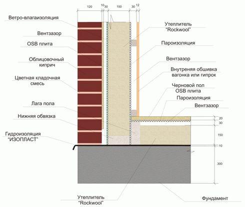 Технология строительства каркасных домов фото 2