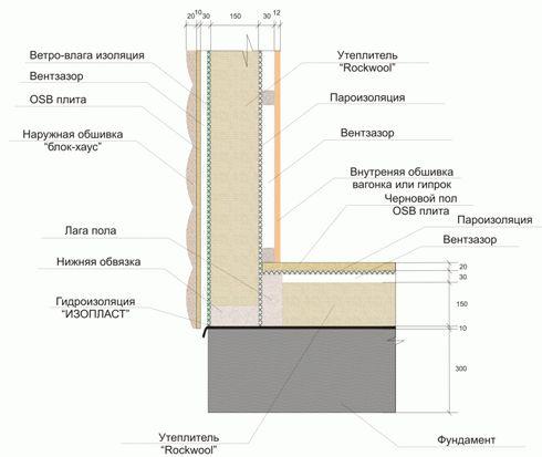 Технология строительства каркасных домов фото 1