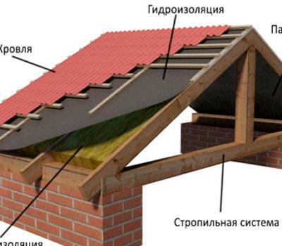 Устройство крыш