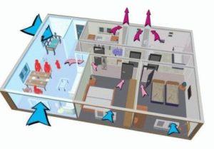 Классическая схема вентиляции фото