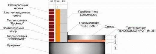 Схема устройства стены из газобетона в половину блока с дополнительным утеплителем фото
