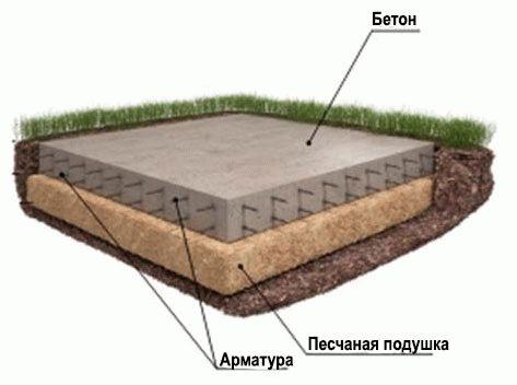 Мелкозаглубленный фундамент - плита фото