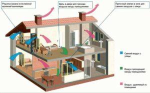 Схема естественной организованной вентиляции фото