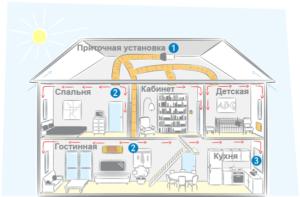 Схема приточной вентиляции фото