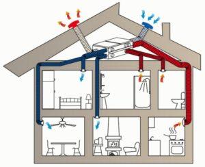 Вентиляция с приточно-вытяжным воздуховодом фото
