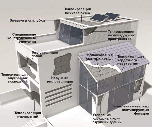 Утепление фасадов неопором фото 3