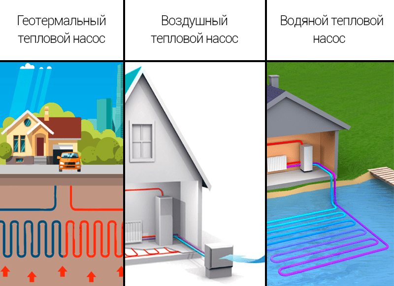 Что такое тепловой насос и как он работает?