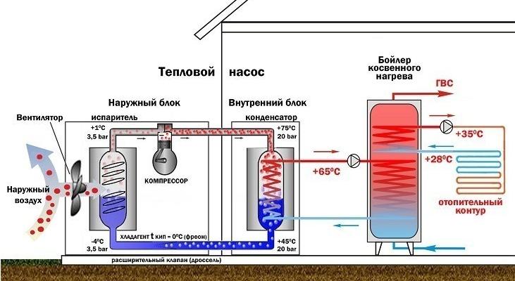 Принципы работы тепловых насосов фото