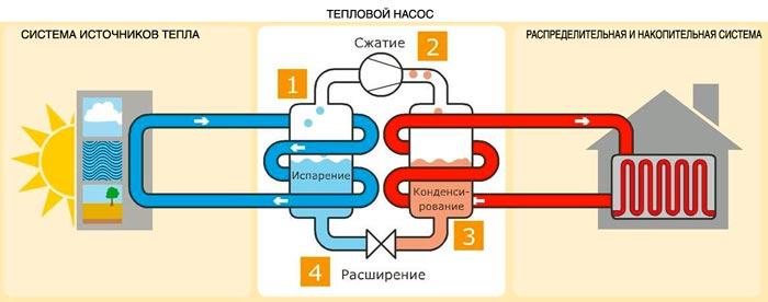 Схема работы теплового насоса фото