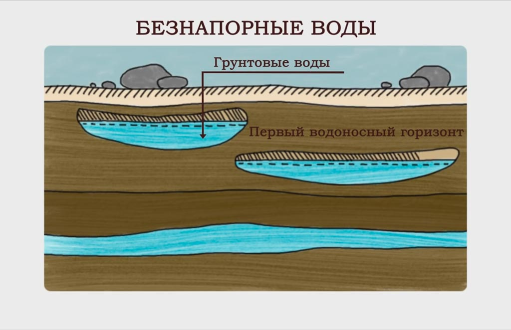 Грунтовые воды фото