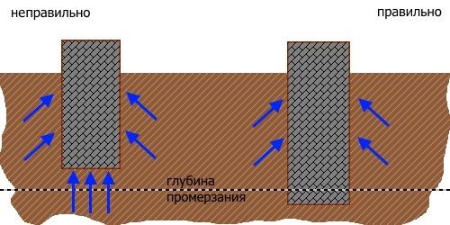 Степень промерзания грунта фото