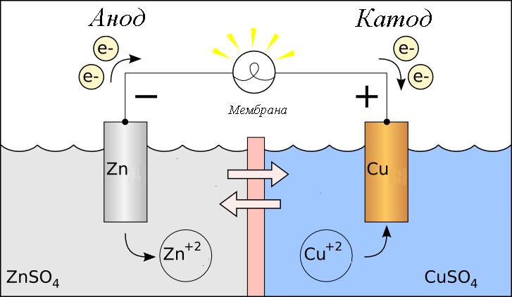 Гальванический элемент фото