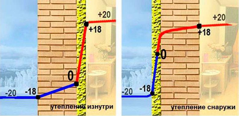 Стены с утеплением фото